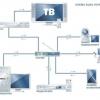 Як налаштувати домашній сервер на Windows XP