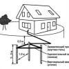 Контур заземлення в приватному будинку своїми руками: схема, розрахунок, монтаж