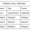 Passive voice: таблиця освіти в різних аспектах і часах